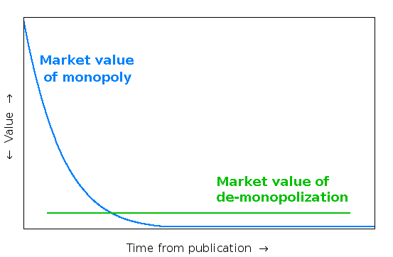 Declared value point: monopoly value vs liberation value, over time