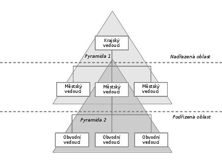 Příklad organizačních pyramid