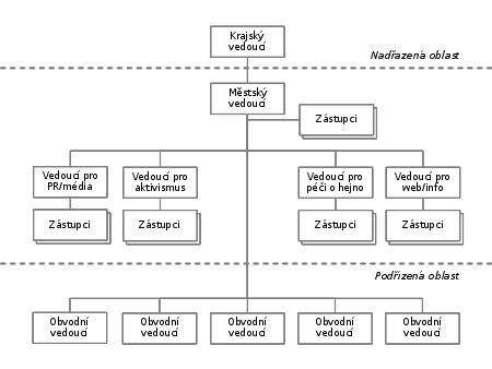 Příklad organizačního diagramu