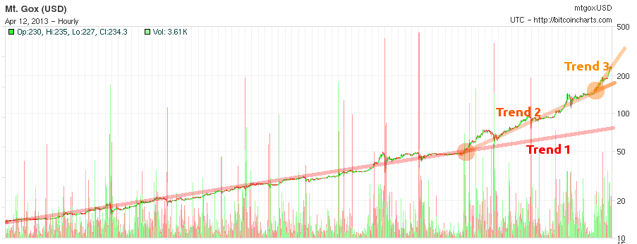 Recent value trends in bitcoin (chart shows last three months).