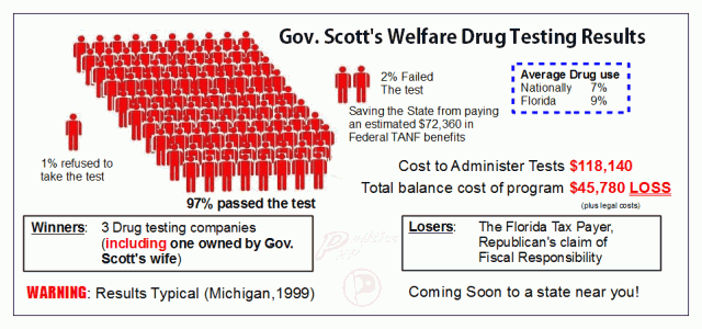 drug testing welfare recipents Drug testing welfare recipients: recent proposals and continuing controversies potential employment liabilities among tanf recipients: a synthesis of data from six.